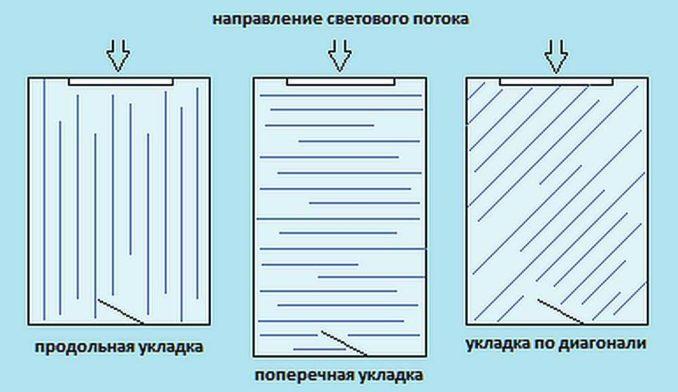 Как укладывать ламинат: вдоль или поперек комнаты