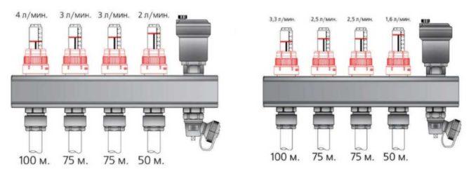 При равной длине потоки могут быть разными. Зависит от требований (основное отопление или дополнительное) или напольного покрытия