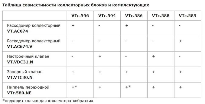 Таблица совместимости разных коллекторов теплого пола Valtec с комплектующими