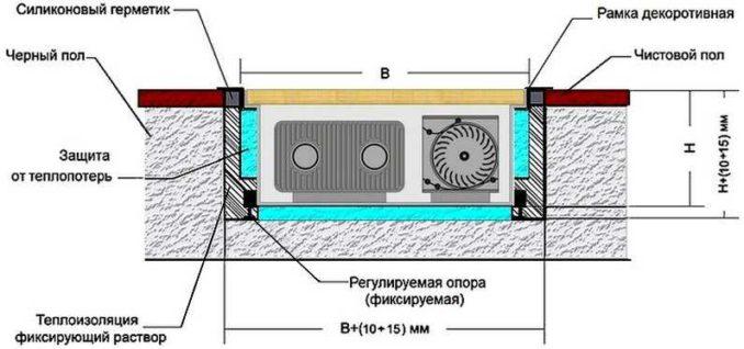 Схема установки встраиваемого в пол радиатора