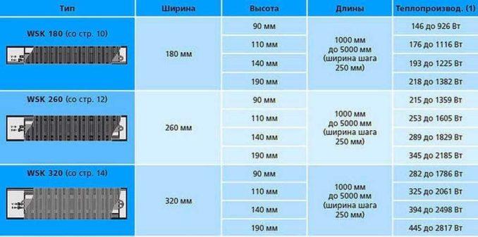 Тепловая мощность зависит от длины