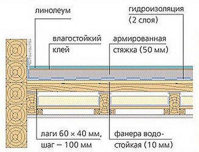 Стяжка на деревянный пол под плитку - если позволяют балки и доски