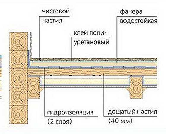 Деревянный пол должен быть сделан правильно. Тогда плитка на деревянный пол в ванной, кухне, коридоре укладывается без проблем