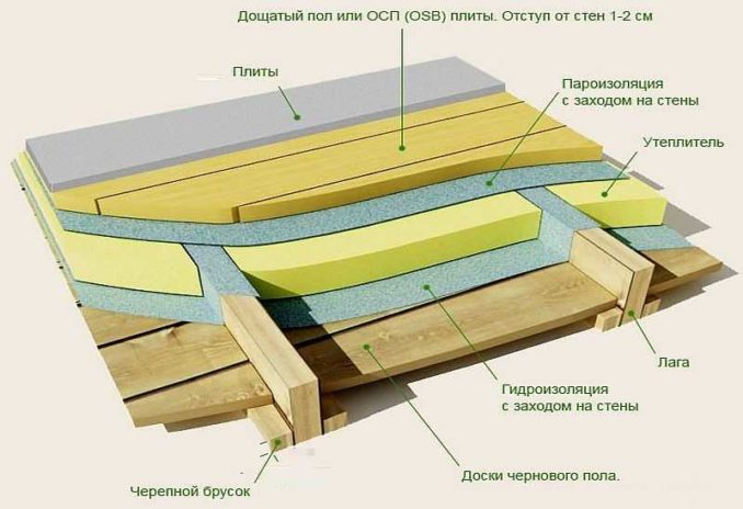 Как положить плитку на деревянный пол с теплоизоляцией из минеральной ваты