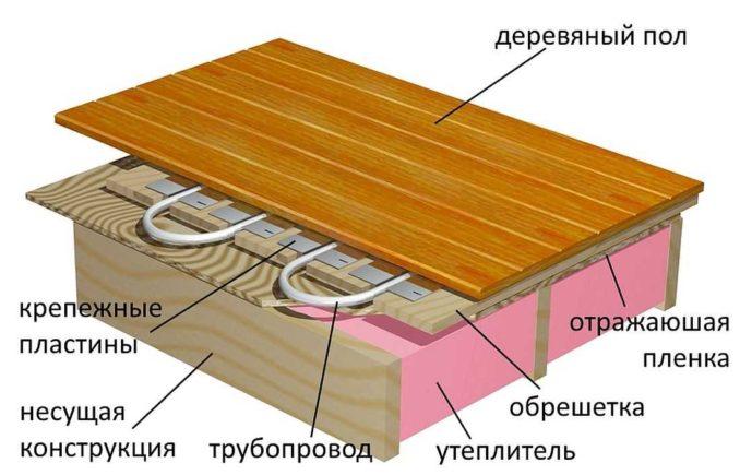 Как делают теплый пол с водяным подогревом для деревянного пола без стяжки