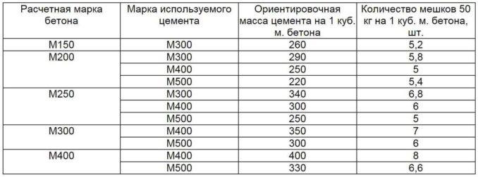 Чем заливают теплый пол: пропорции компонентов для бетона разных марок