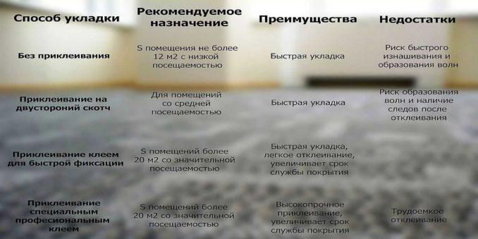 Достоинства и недостатки разных способов укладки ковролина