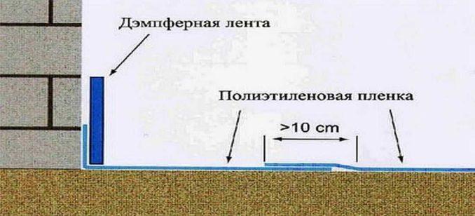 Буферная/демпферная/кромочная/краевая лента для пола для стяжки: как ее устанавливать