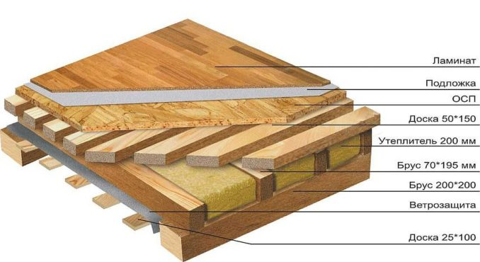 Вариант того как можно сделать пол в деревянном доме по лагам с утеплением
