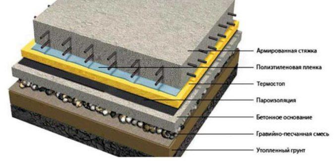 Устройство бетонного пола в деревянном доме по грунту