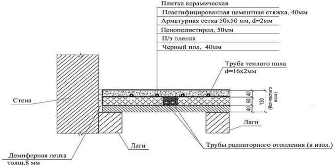 Как сделать пол в деревянном доме с подогревом от отопления по лагам