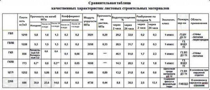Таблица характеристик различных листовых материалов