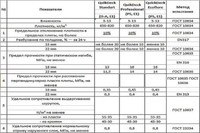 Панели на пол Quick Deck - виды и характеристики