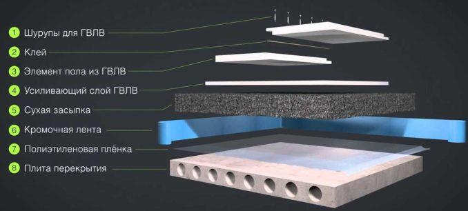Что такое сухая стяжка пола: устройство и основные материалы