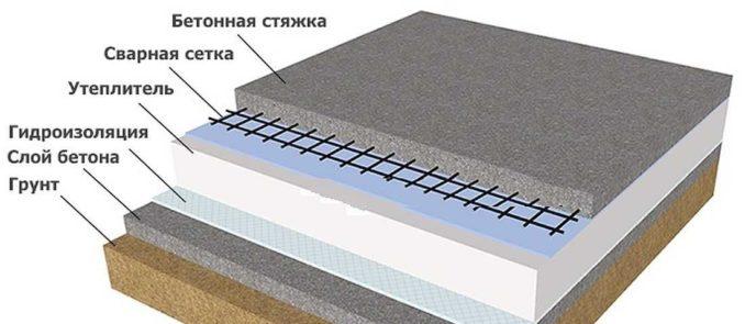 Утепленный бетонный пол по бетонной подготовке