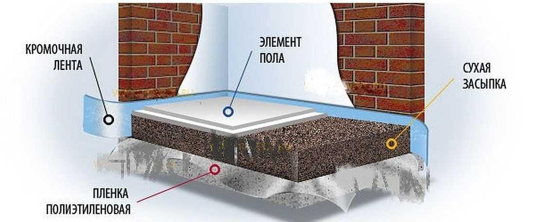 Утепленный бетон бетон миксер купить в туле