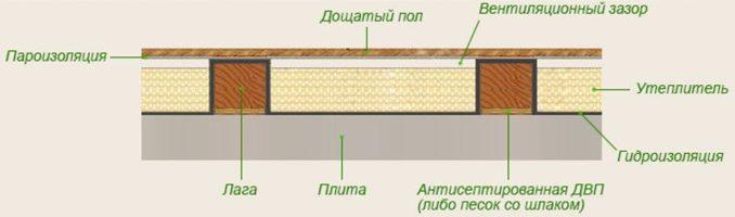 Утепление бетонного пола по лагам