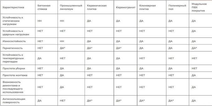 Виды напольных покрытий: таблица сравнений по основным параметрам