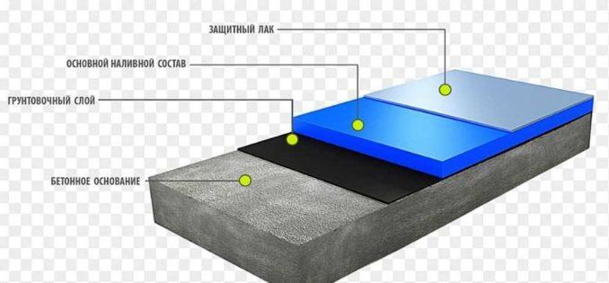 Эпоксидный двухкомпонентный наливной пол - это только часть системы