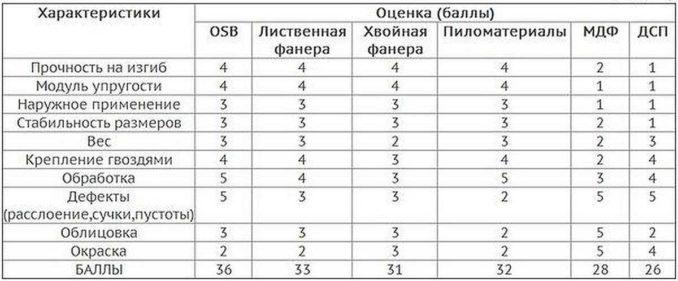 Таблица сравнения свойство различных материалов для настила пола