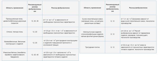 Полипропиленовая фибра: расход на 1м3 стяжки