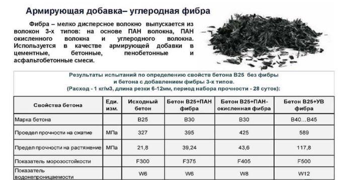 Свойства углеродной фибры просто отличные, но цена очень высокая