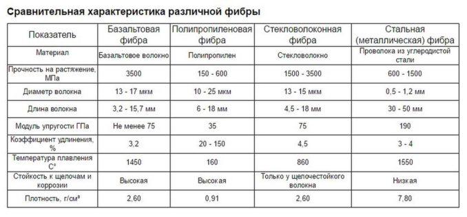 Свойства и характеристики наиболее распространенных видов фибродобавок в цемент