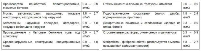 Рекомендованые нормы рсходя базальтового волокна в зависимости от области использования