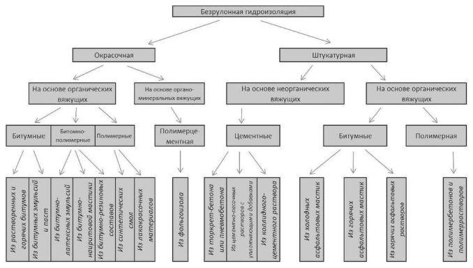 Материалы для гидроизоляции: классификация по типу используемых веществ