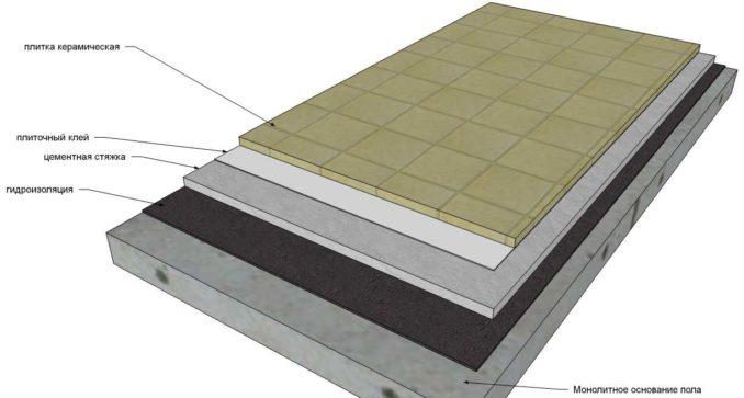 Гидроизоляция пола перед стяжкой: пример пирога для квартиры