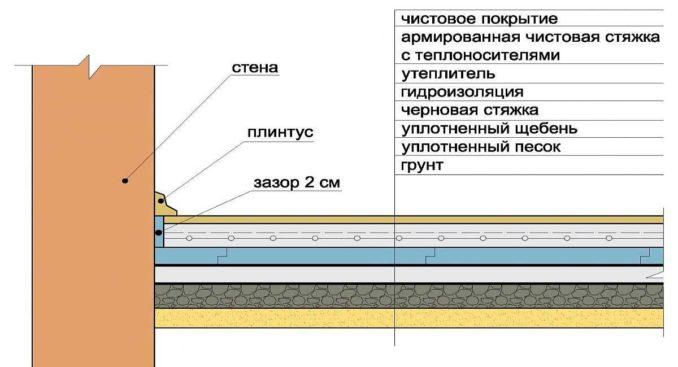 Бетонный пол в частном доме делают обычно с бетонной подготовкой