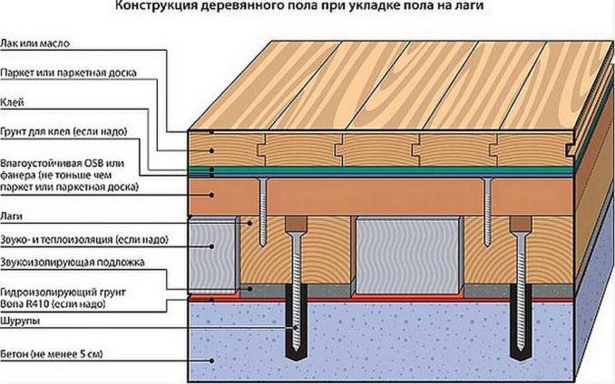 Крепление лаг к бетонному полу при помощи анкеров
