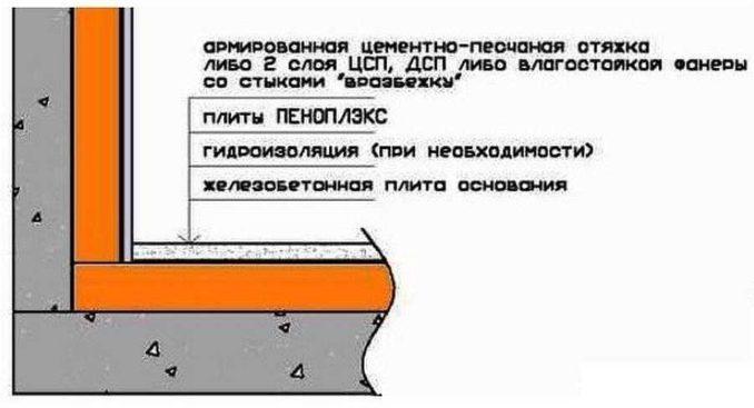 Пеноплекс для пола под стяжку из листового материала - без бетона или раствора