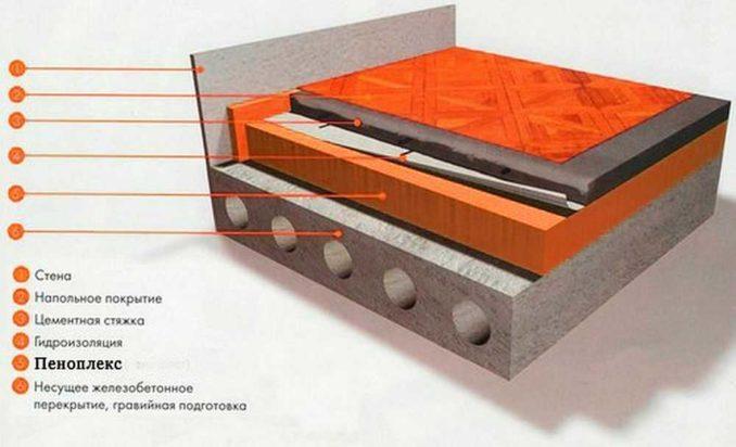 Стандартный пирог стяжки по Пеноплексу
