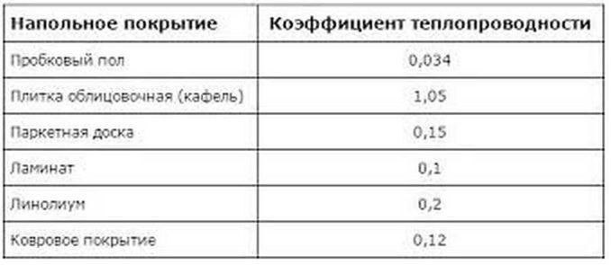 Напольное покрытие для теплого пола: таблица теплопроводности