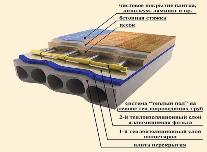 Покрытие на теплый водяной или электрический пол: как решить что лучше