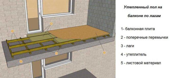Как сделать пол на лоджии или балконе по лагам