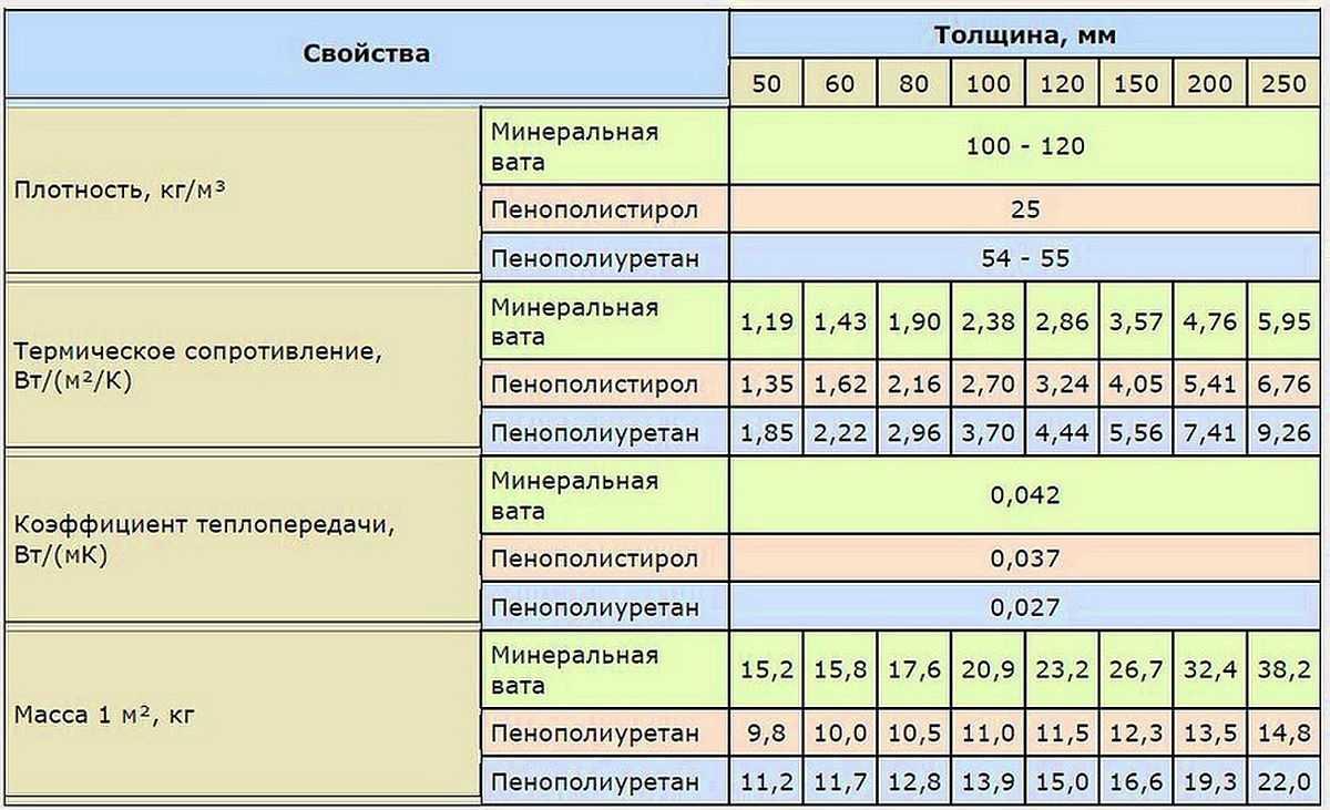 вес 1 м3 минплиты