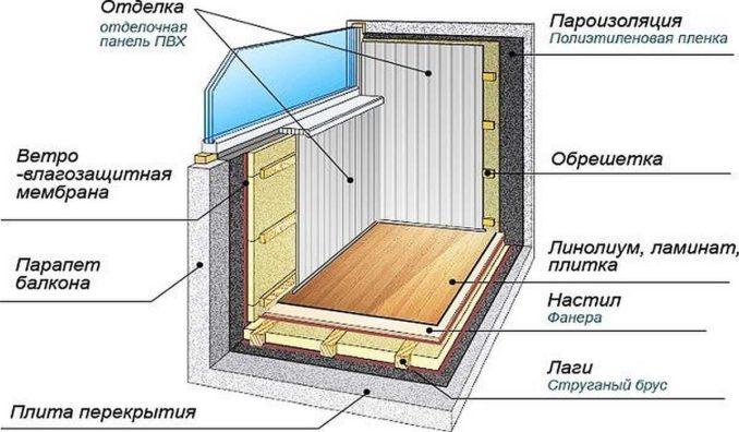 ОДна из попоулярных схем утепления пола на балконе