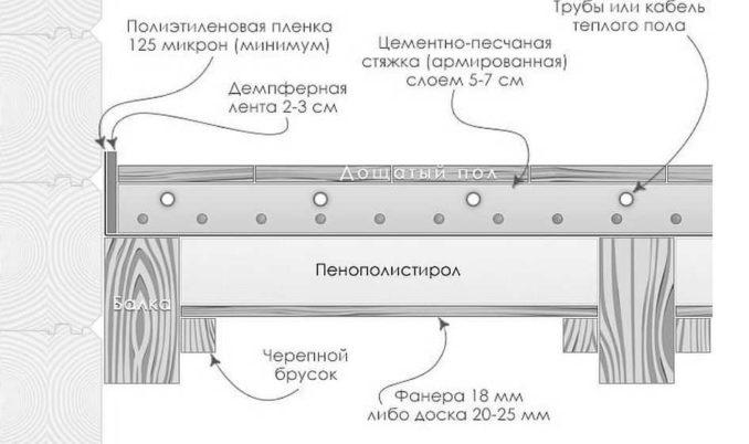 Пирог пола каркасного дома на сваях: трубы или кабель в стяжке