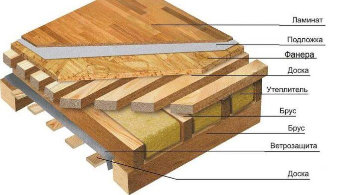 Пример укладки ламината в каркасном доме