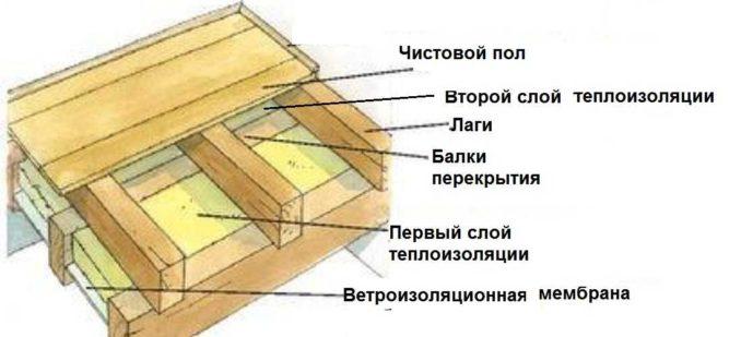 Полы в каркасном доме своими руками: схема с двойным утеплением