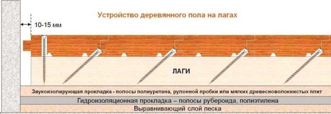 Чтобы получить деревянный пол без щелей, надо использовать устройство для стягивания досок пола