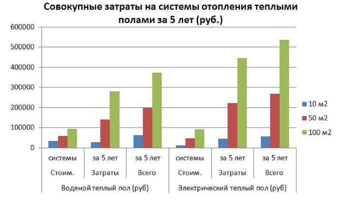 Сравнительные данные затрат на теплый пол разного типа