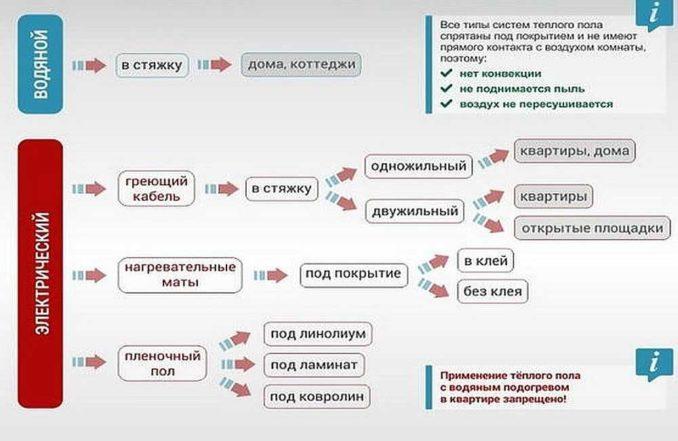 Таблица видов теплого пола и области его применения