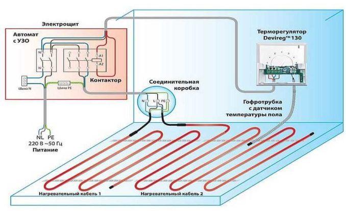 Общее устройство электрического теплого пола. Вместо кабелей может быть любой другой вид греющего элемента