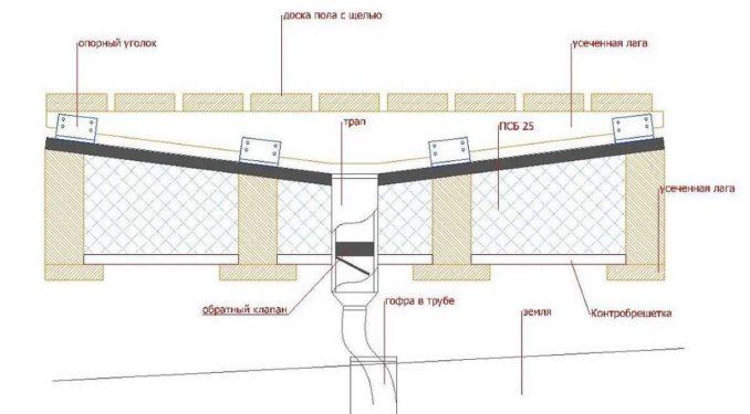 Проливной пол в парной бани: устройство, утепление