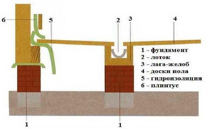 Непротекающий пол в бане: схема устройства