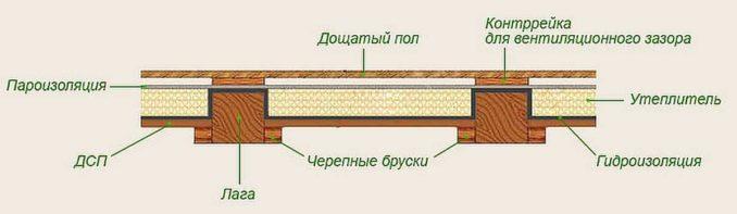 Принцип утепления деревянного пола в бане