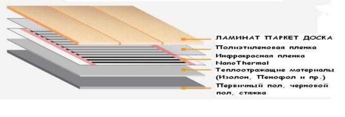 ИК пол под ламинат: устройство и последовательность слоев